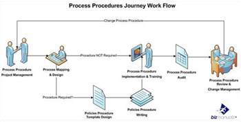 project handbook template has your process procedures project stalled