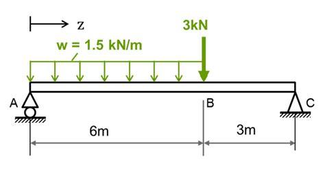 shear and bending moment diagrams shear diagram and bending moment diagram for