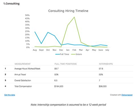 Mba Recruiting Timeline by Top Industries Their Mba Recruiting Timelines