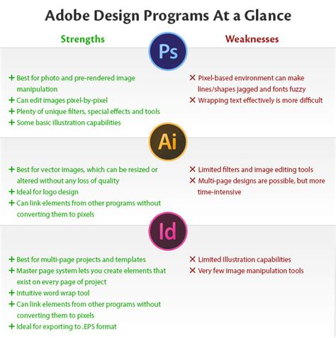 when to use adobe illustrator vs photoshop vs indesign adobe illustrator vs photoshop vs indesign print