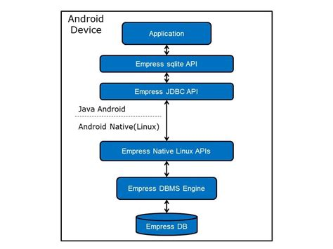 sdk for android new empress sdk for android gets sqlite api