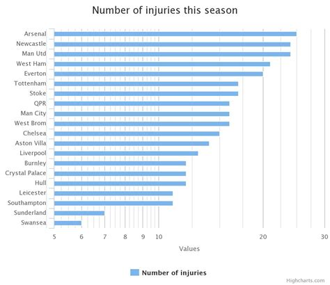 epl table of injuries image arsenal and manchester united lead the way in