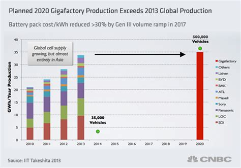 tesla gigafactory planned 2020 production of lithium ion cells slide tesla s bet on winning the global lithium race