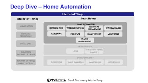 tracxn smart homes startup landscape feb 2015