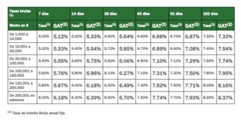 fondo de ahorro 2016 tope 191 d 243 nde invertir plazo fijo afore fondo de inversi 243 n o