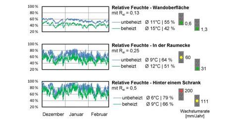 schlafzimmer temperatur winter schlafzimmer temperatur schimmel wohnideen schlafzimmer