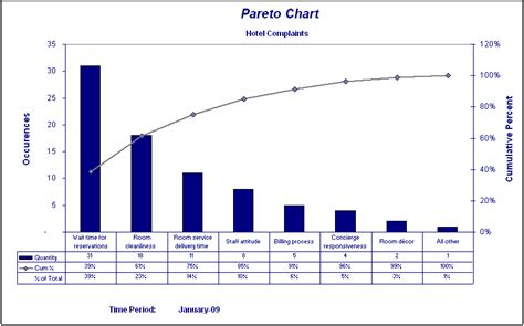 pereto diagram pareto chart car interior design