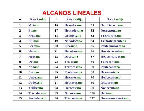 cadenas lineales alcanos nomenclatura org 225 nica