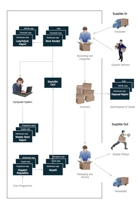 flow chart exle warehouse flowchart warehouse warehouse flowchart flow chart exle workflow diagram