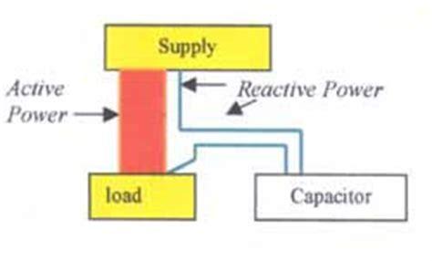 reactive power capacitor negative express industrial exports power factor correction