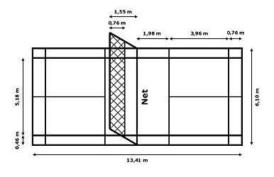 ukuran lapangan bulutangkis badminton penjas orkes