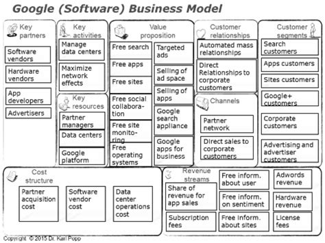 Software Business Model Canvas software business model canvas pictures to pin on