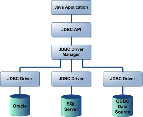 jdbc template in white paper jdbc connection