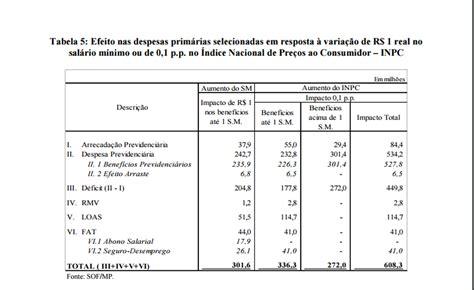 previsao reajuste aposentados 2017 governo temer baixa para r 969 previs 227 o do sal 225 rio m 237 nimo
