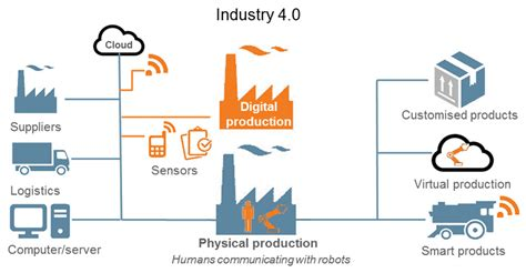 the goal is industry 4 0 technologies and trends of the fourth industrial revolution books what is industry 4 0 and how it increases machine