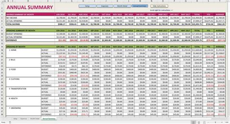 Personal Finance Spreadsheet by Personal Finance Budget Worksheet Financial Budget