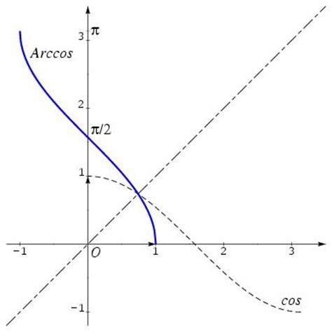 calculator arccos derivative of arctan