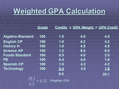 Mba With 2 4 Gpa by Gpa And Class Rank Presentation Ppt