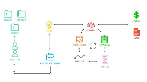 agency workflow process 15 essential reasons to hire an ad agency