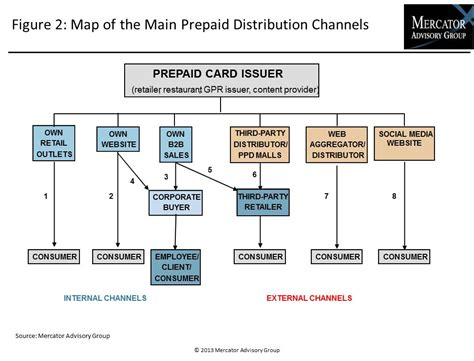 How To Use H M Gift Card Online - prepaid research document prepaid distribution strategies in the united states 2013