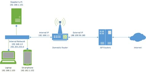 ddns accessing  raspberry pi  internet domotic