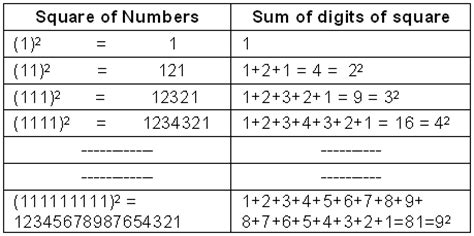 pattern square numbers june 2012