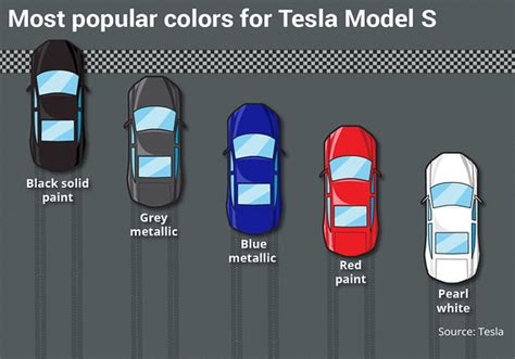 most popular colors this is tesla s most popular car color marketwatch