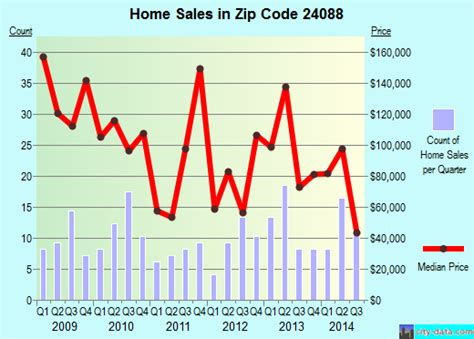 ferrum va zip code 24088 real estate home value