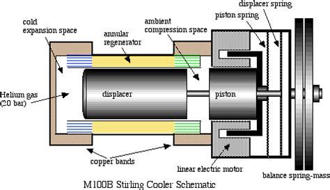boat name design generator beta type stirling engines updated 7 27 2013 design