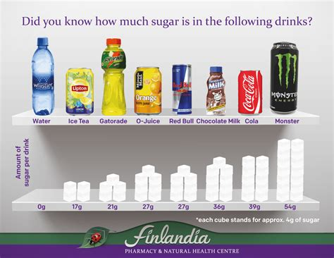 energy drink sugar content sugar in beverages pictures to pin on pinsdaddy