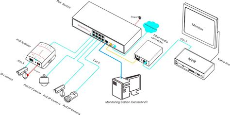network port diagram 8ch poe network switch with 1 gigabit 2 sfp uplink ports