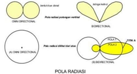 radiation pattern adalah gambaran umum antenna amatir radio speedywiki