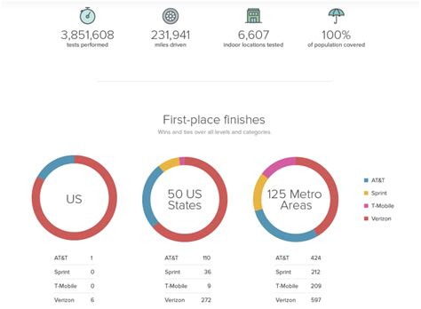 mobile network test verizon edges out at t for the top spot in rootmetrics