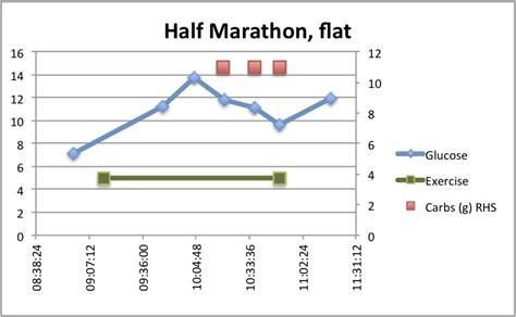 data masteringdiabetes