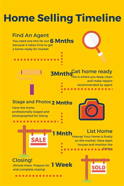 timeline of buying a house buying a house timeline 28 images metro boston home buying selling timeline the