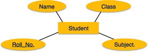 tutorialspoint in dbms er model to relational model