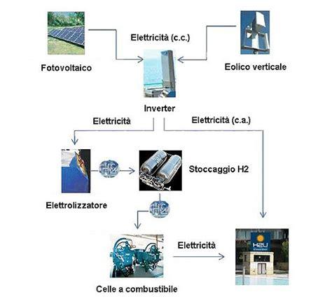 diversi tipi di energia i diversi tipi di energia idea di casa
