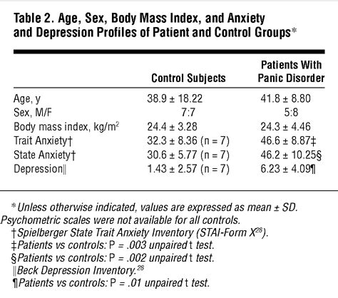 panic attack during c section sympathetic activity in patients with panic disorder at