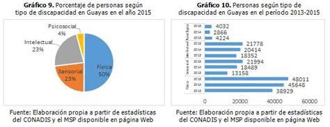 deduccion discapacidad 2015 ecuador metodolog 237 a para el desarrollo de programas de actividad