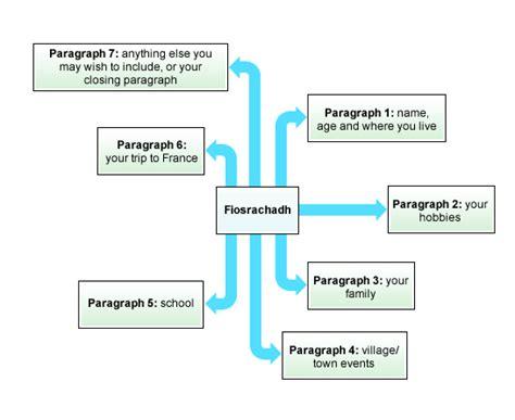 essay structure map bbc standard grade bitesize gaelic structuring your
