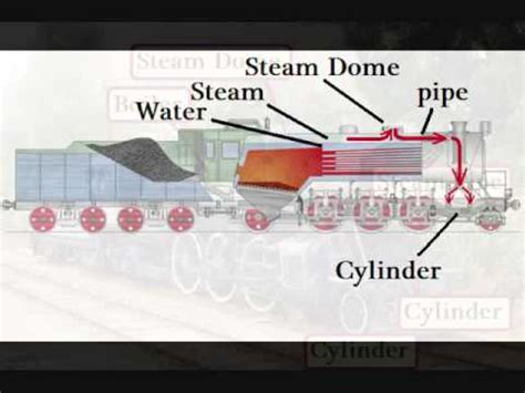 steam locomotive works youtube