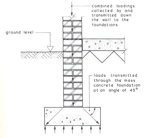 building foundation diagram construction foundation