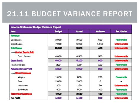 budget variance report template income budget template best free home design idea