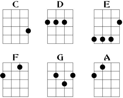 cara bermain gitar ukulele dan kuncinya cara cepat bermain ukulele informasi seputar musik