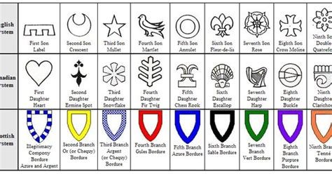 coat of arms color meanings heraldic symbols symbols