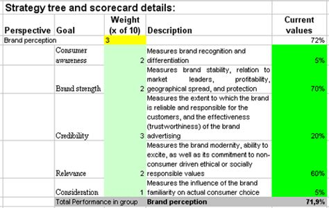 Kpis Template Designed For Brand Evaluation Scorecard Brand Strategy Scorecard Template