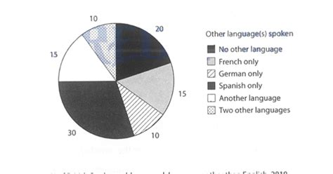 Mba Colleges In Uk With Ielts by Cambridge Ielts 11 Task 1 Writing The Charts Below Show