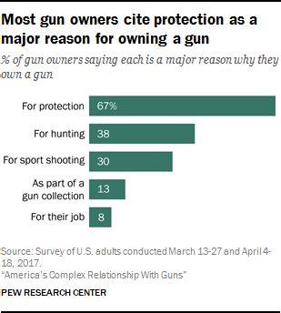 americans' views on guns and gun ownership: 8 key findings