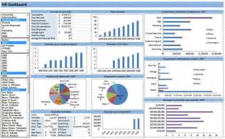 Monthly Kpi Report Template Hr Dashboard Developed In Excel Spreadsheets Pinterest