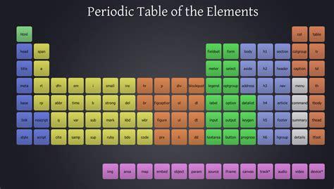 What Is Ar On The Periodic Table by La Tabla Peri 243 Dica Html Marcelo Pedra